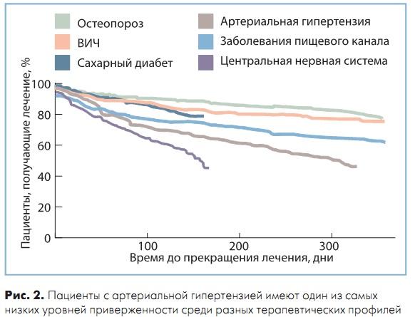 Доза нифедипина при гипертоническом кризе